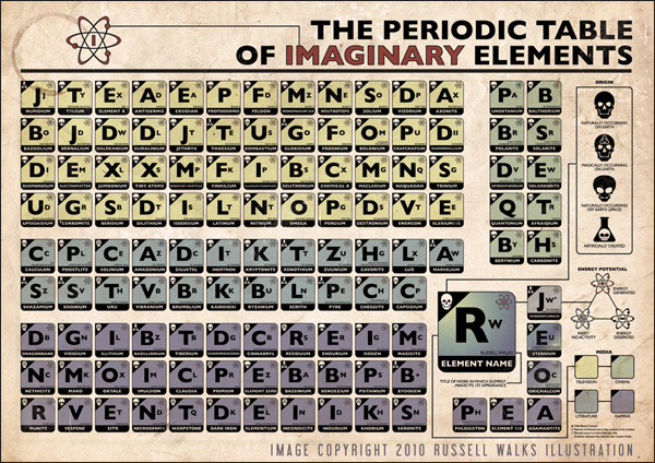 Periodic table of marvel names gallery periodic table and sample periodic table of marvel names images periodic table and sample linkblogging half eaten sandwich whew moving urtaz Image collections